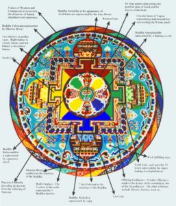 explications mandala